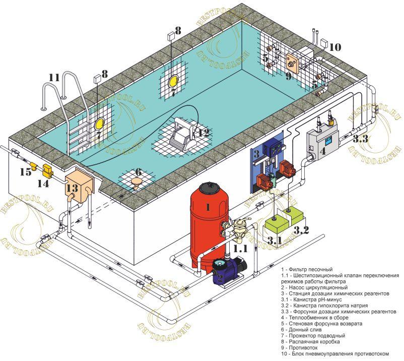 Схема подключения скиммерного бассейна